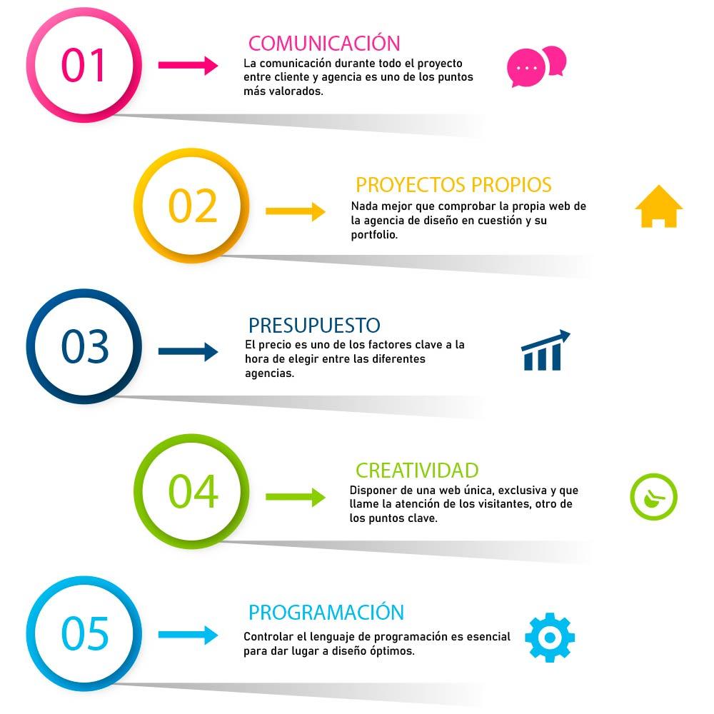 publicidad diseño digital
